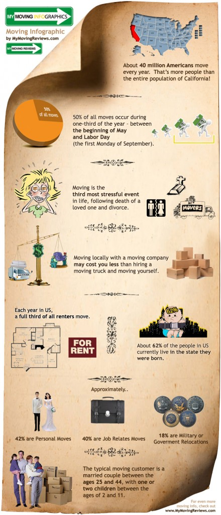 Moving Infographic