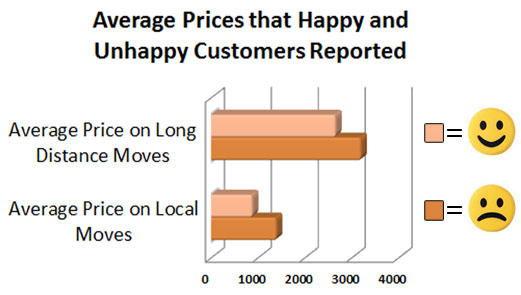 Chart - happy and unhappy customer reviews by price