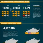 Overseas moving infographic by MyMovingReviews