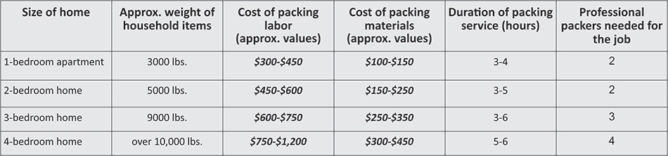 How Much Does It Cost To Hire Packers?