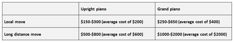 Cost Of Moving >> How Much Does It Cost To Move A Piano