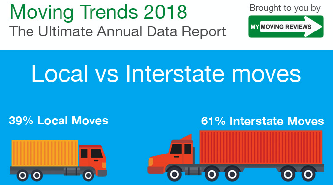 Moving Statistics 2018: Annual Moving Industry Infographic
